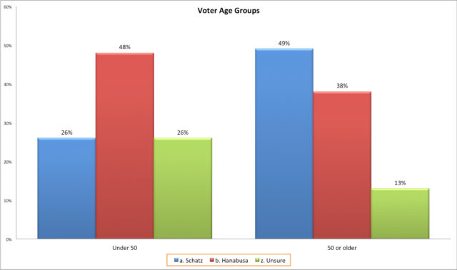 Age Group (final)