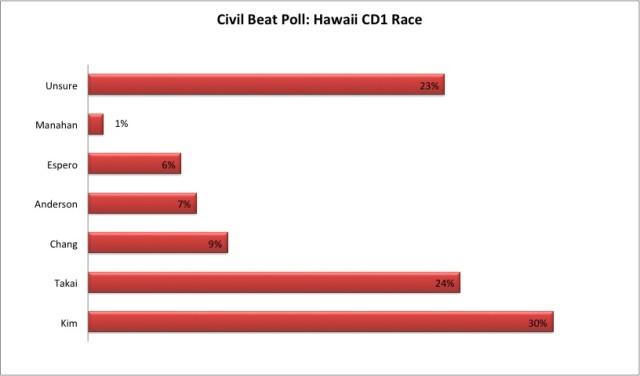 CD1 Overall