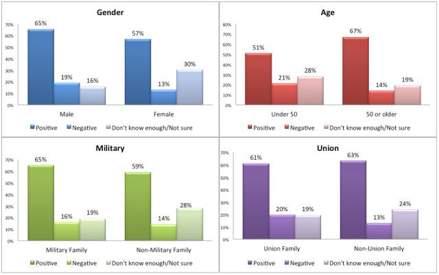 Tulsi Demographics