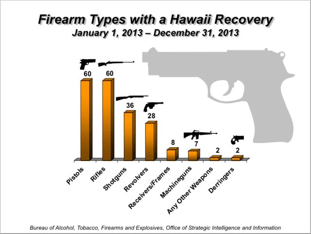 Gun types ATF stats