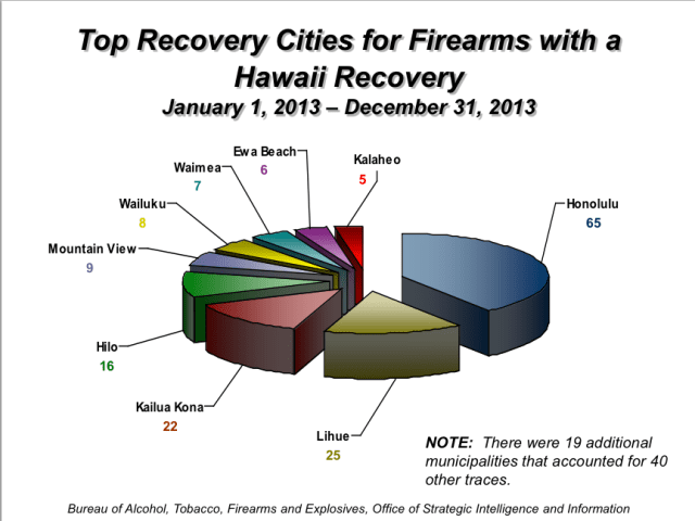 Guns recovered in Hawaii 2013