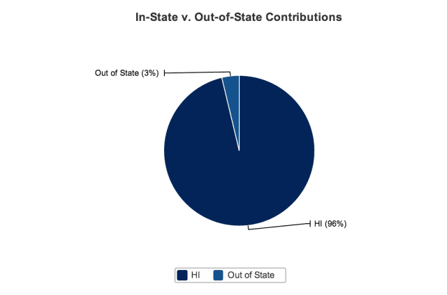 Ige out of state contributions