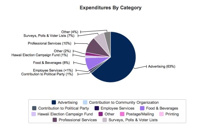 Hee's LG spend 2012-2014