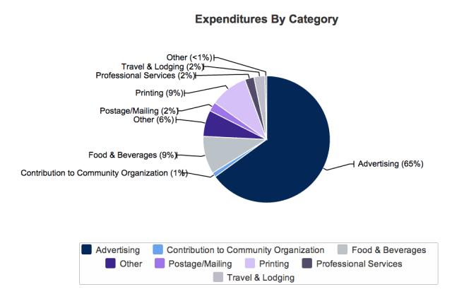 Tsutsui LG spend 2012-2014