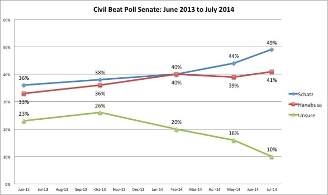 Civil Beat poll U.S. Senate trend line July 2014