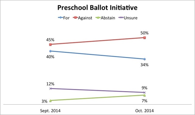Preschool funding poll graf 10.2014