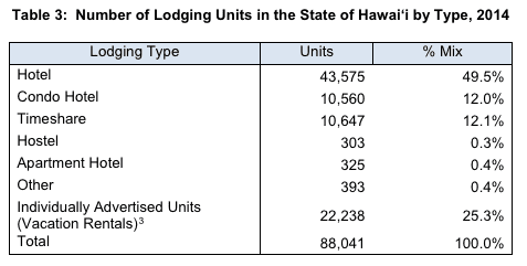 Report Indicates Oahu's Illegal Vacation Rentals Outnumber