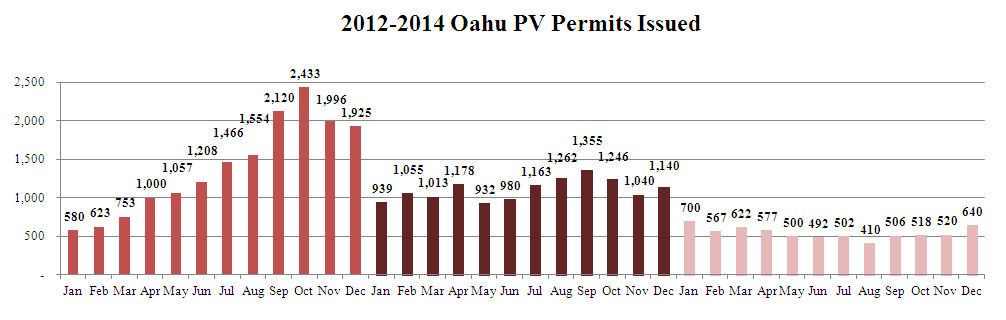 2012-2014 Oahu PV permits issued - solar