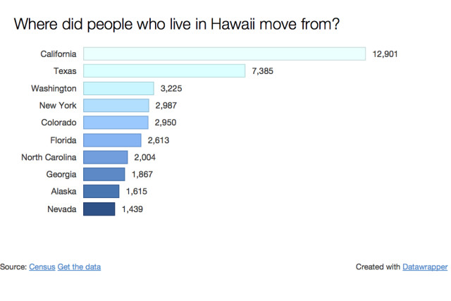 Where did people move from?