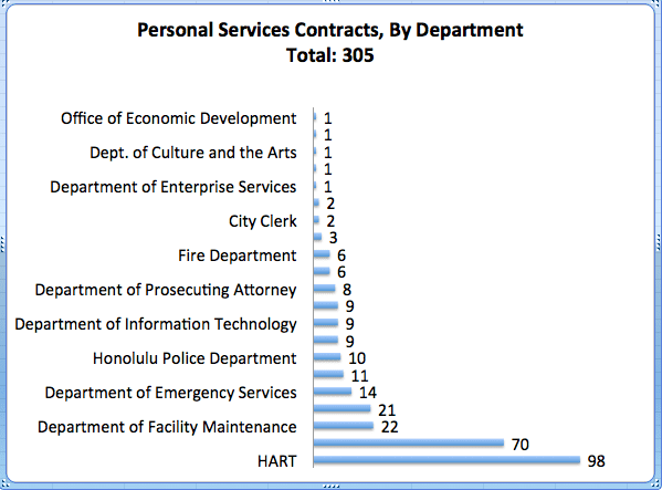 personal services contracts_chart_by department