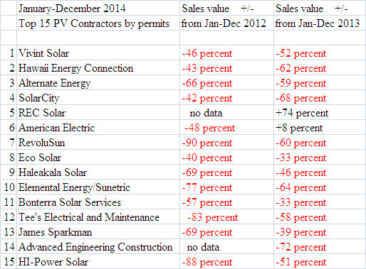 Top 15 solar contractors by permits pulled in 2014 by percentage