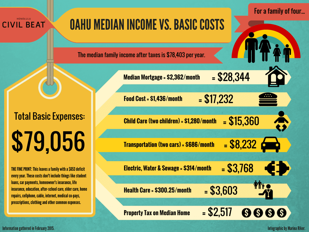 Oahu Median Income vs. Basic Costs