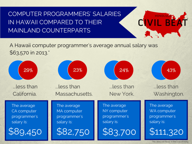 Computer programmer salaries in Hawaii