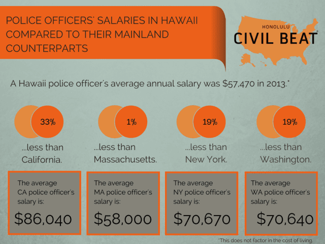 Police salaries in Hawaii compared to comparablestates