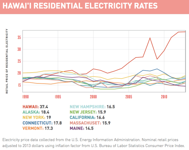 Hawaii electricity rates chart