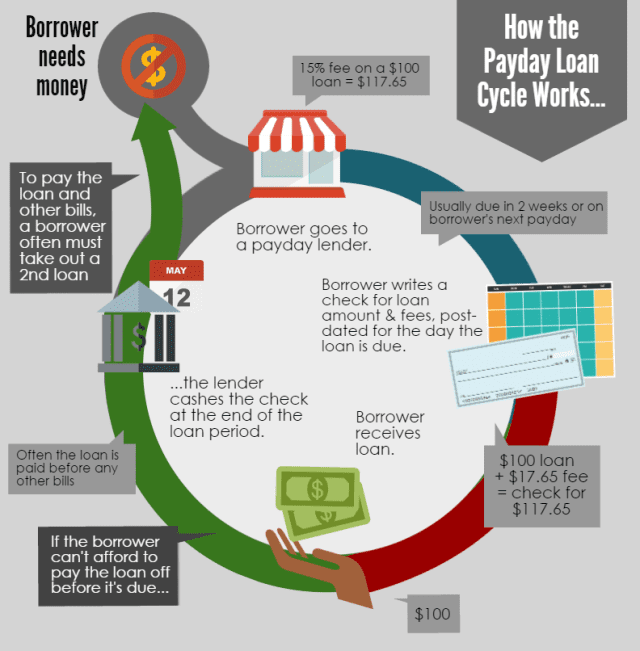 Payday Lending Infographic