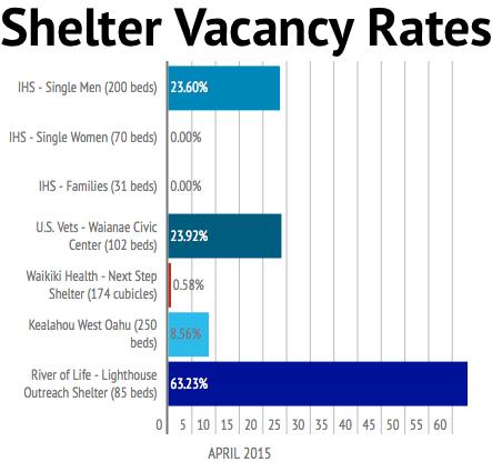 shelter vacancy
