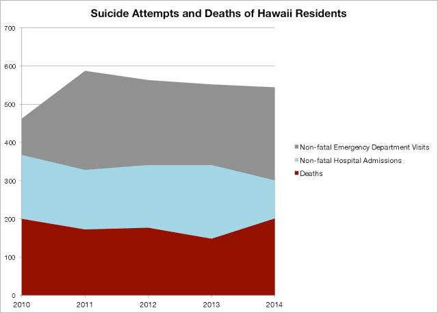Suicide Attempts and Fatalities