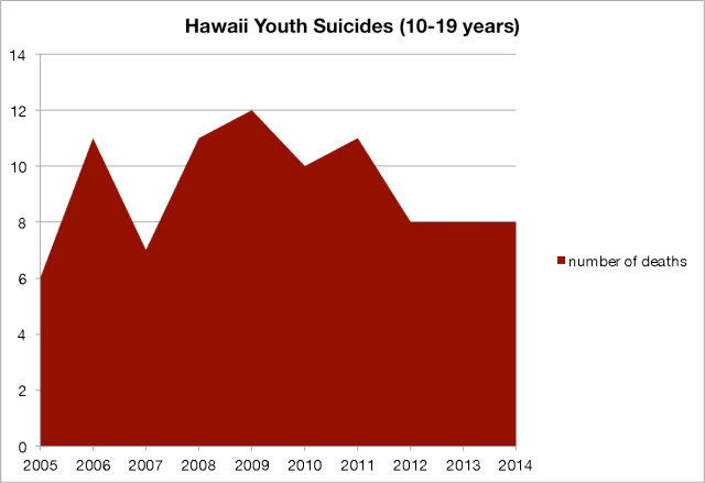 Youth Suicides
