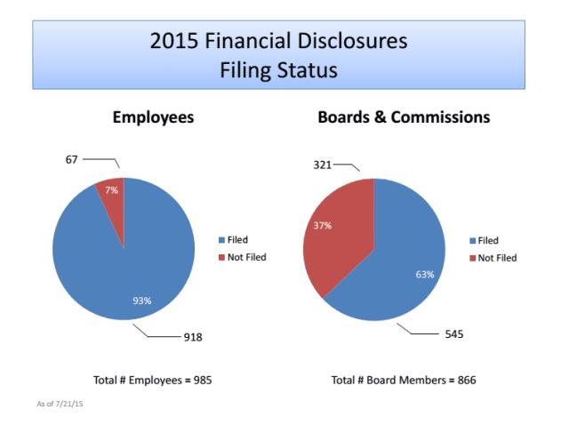 Financial disclosure filing status