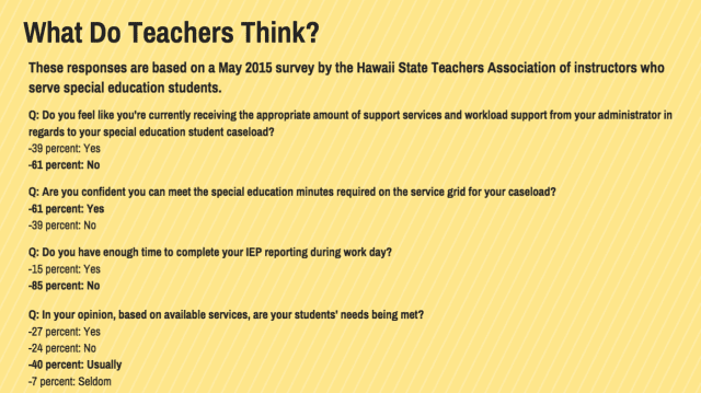 HSTA survey of SpEd teachers