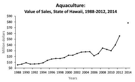 Hawaii's aquaculture sales have soared since 1988.
