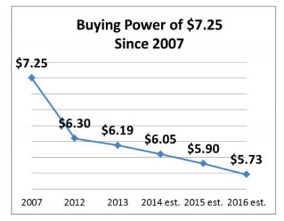 buying power graph of Hawaii's minimum wage