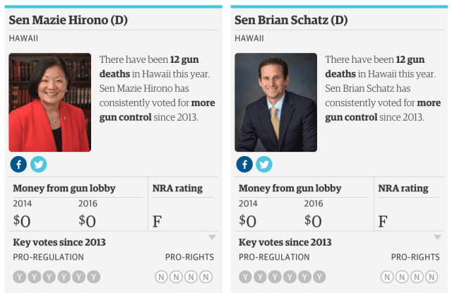 U.S. Sens. Mazie Hirono and Brian Schatz have not accepted any money from the gun lobby.