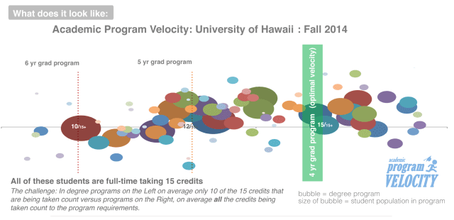 Students were on track to graduate in four years in roughly a quarter of the 95 programs surveyed at UH Manoa.
