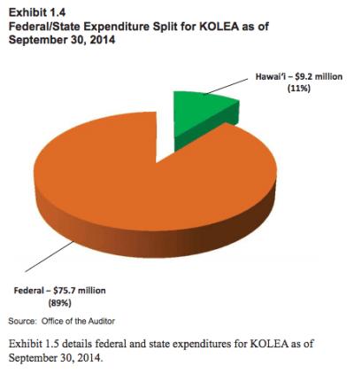 state audiotr pie chart of KOLEA expenses 2015