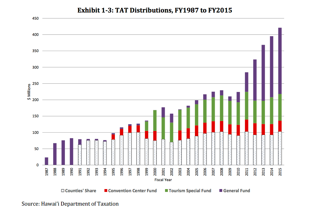 This graphic from the working group's report shows how transient accommodations tax revenue has changed since 1987.