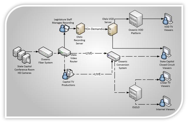 Jan 2016 HSPAN control flow diagram
