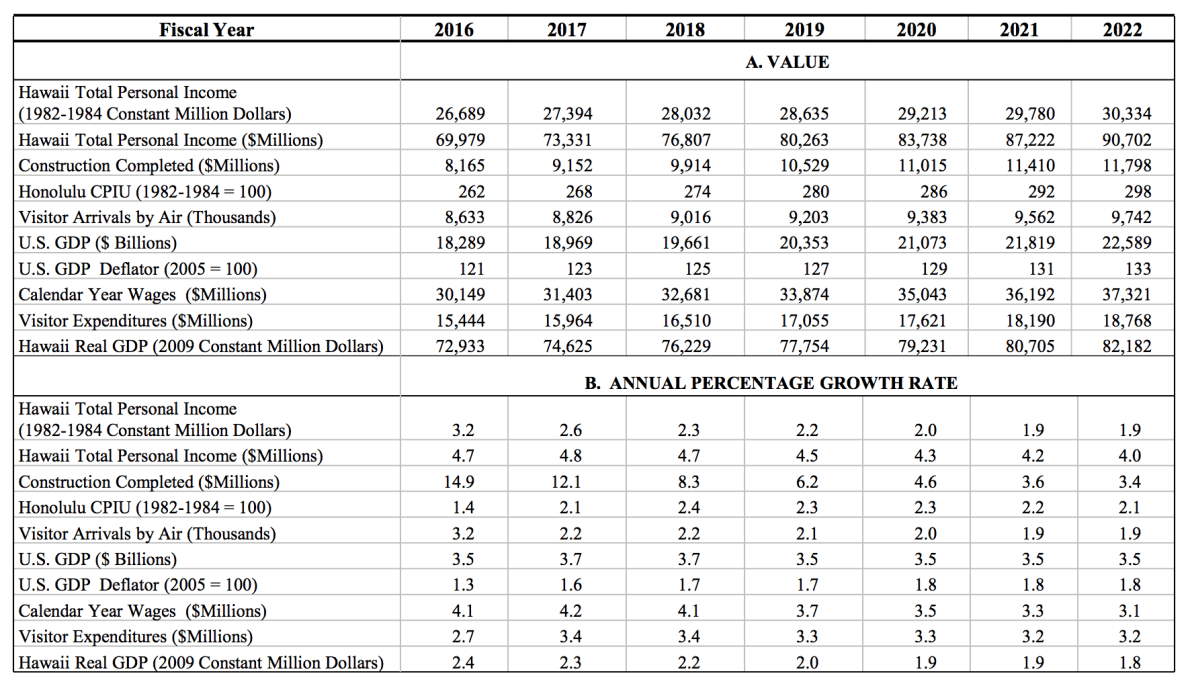 This table shows forecasts of key economic indicators for 2016 to 2022.