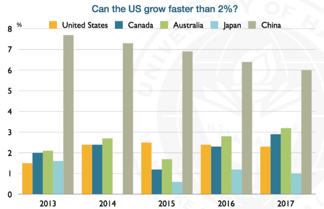 This chart shows economic growth forecasts.
