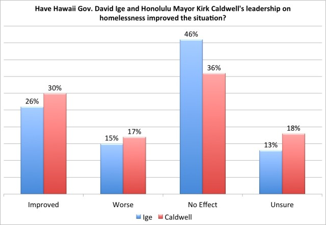 Ige Caldwell homeless leadership poll