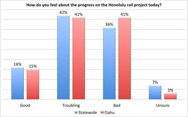 Rail progress civil beat poll