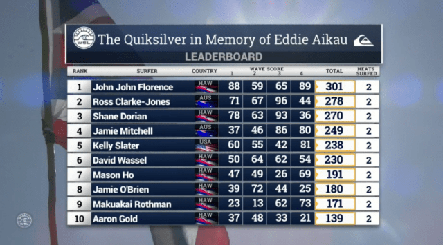 The Quiksilver in Memory of Eddie Aikau leaderboard, Thursday.
