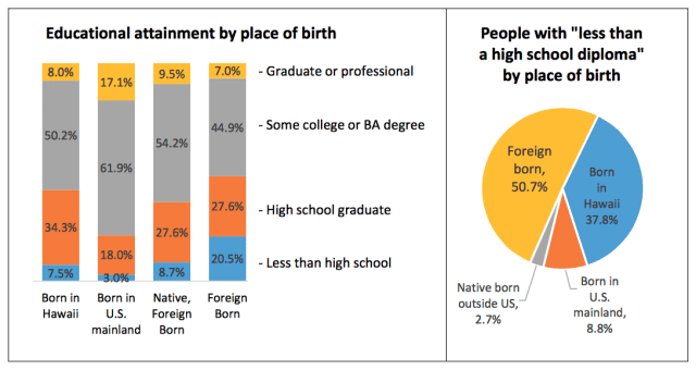 Educational attainment levels varied greatly by place of birth.