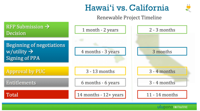 This chart by Ulupono Initiative shows how Hawaii compares to California in terms of a renewable energy project timeline.