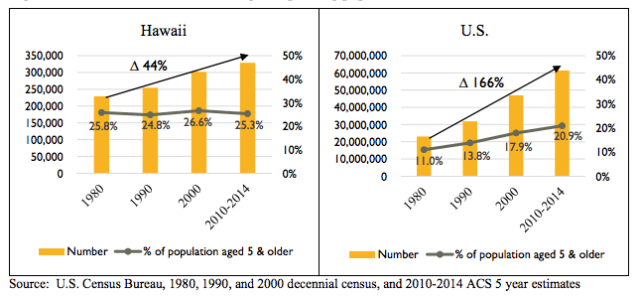 Historical trends of non-English speaking population in Hawaii compared to the U.S.