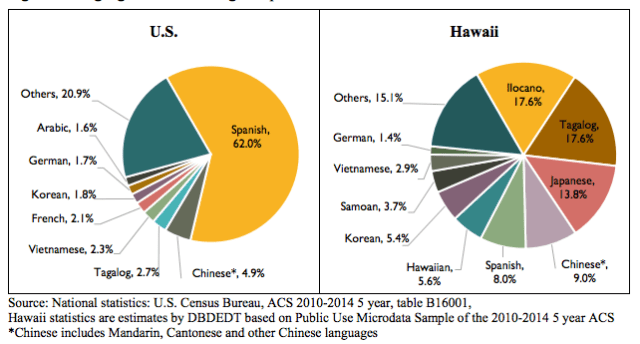 Languages other than English spoken at home in Hawaii compared to the U.S.