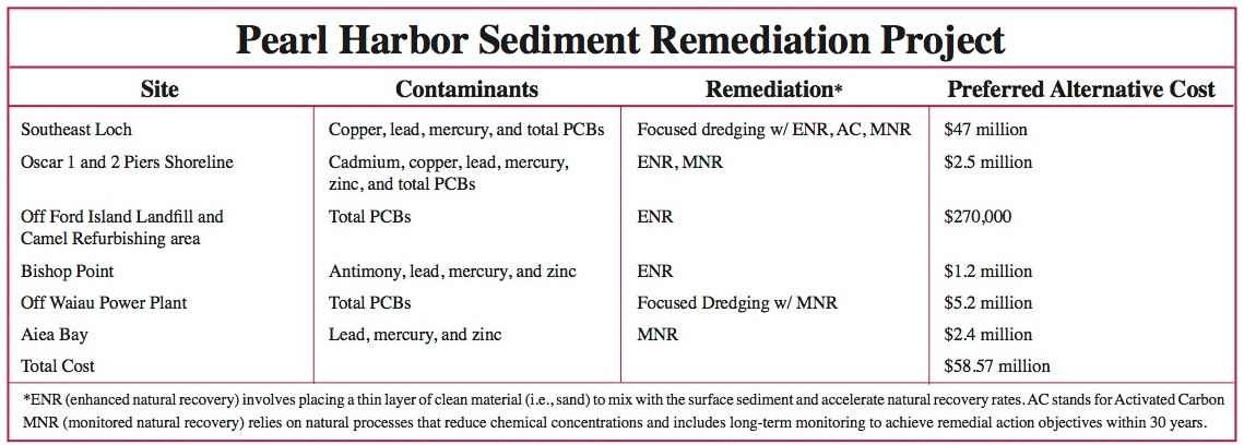 Pearl Harbor sediment contamination Navy