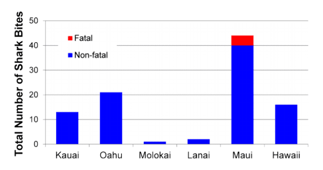 Total numbers of unprovoked shark bites recorded on each main Hawaiian island, from 1995 to 2015.
