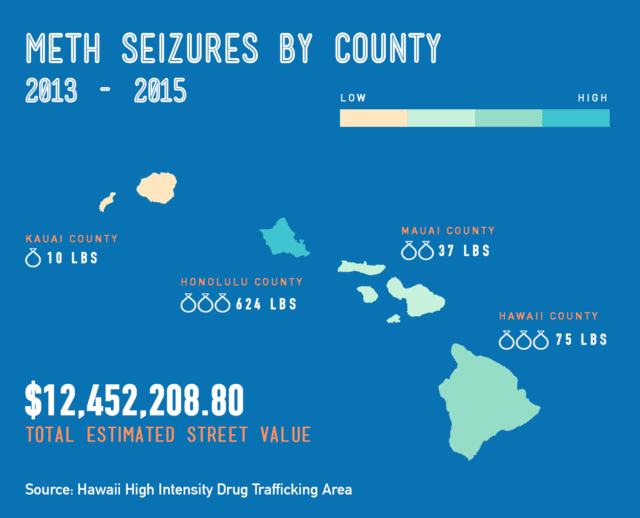 Honolulu County, with the largest population, also had by far the highest proportion of methamphetamine seizures in Hawaii over the past three years.