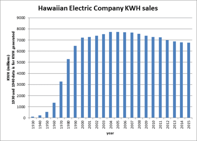 Hawaiian Electric saw exponential growth in the amount of electricity it sold throughout the 20th century. It only leveled off and declined slightly on Oahu in the last decade, due largely to greater efficiency among customers, changes in the state economy and higher prices due largely to higher fuel costs. In recent years, regulators disconnected the company's revenue from the amount of electricity that it sold to discourage squandering electricity and facilitate the shift toward renewable energy.