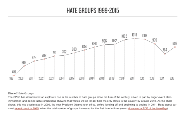 line graph showing growth of hate groups in the US
