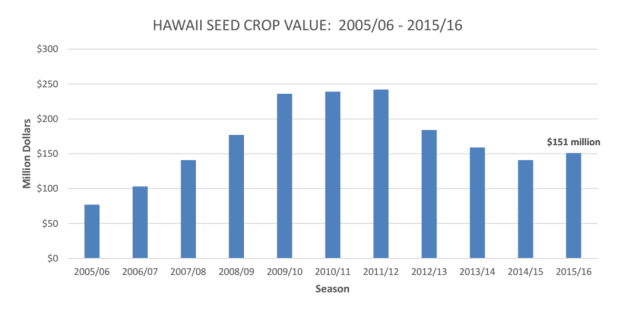 Hawaii's seed crop value has fluctuated over the past decade.