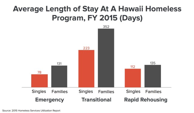 Those in families tended to utilize shelter and rapid rehousing programs for a longer period of time than those with no children.