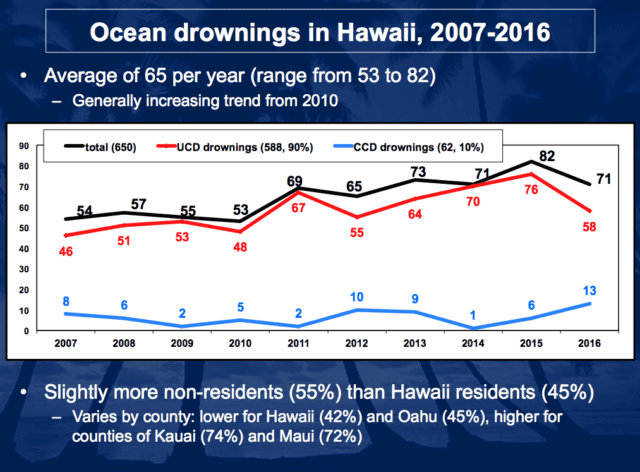 Hawaii Tourists Drown At Nine Times The Rate Of Locals